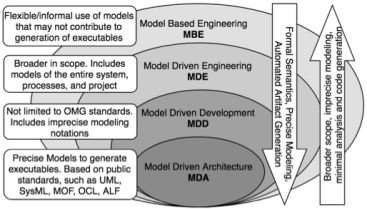 Model Driven Software Engineering